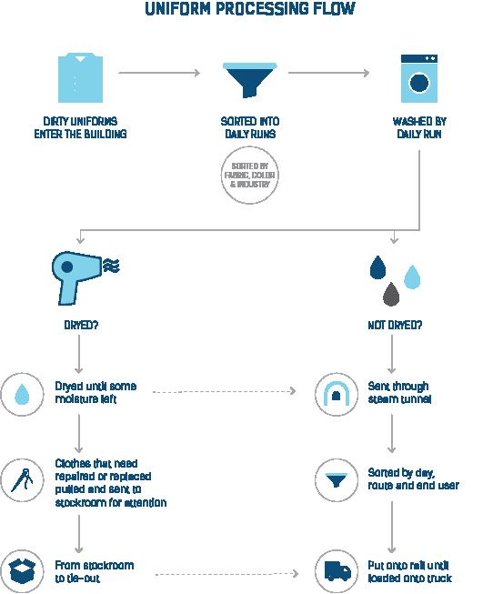 Uniform Processing Flow